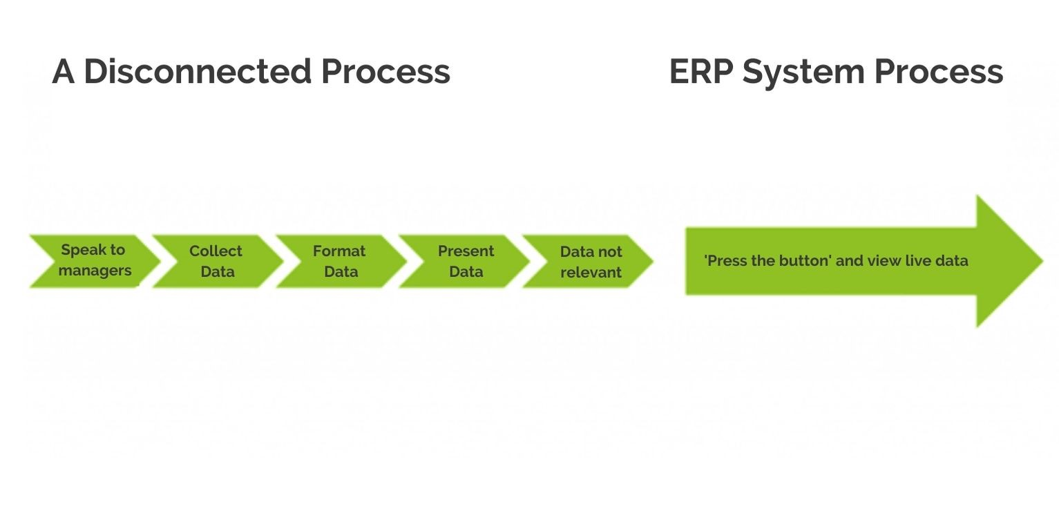 ERP system Process