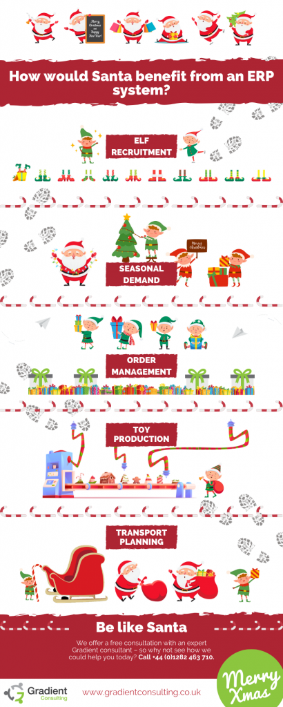 How would Santa benefit from an ERP system