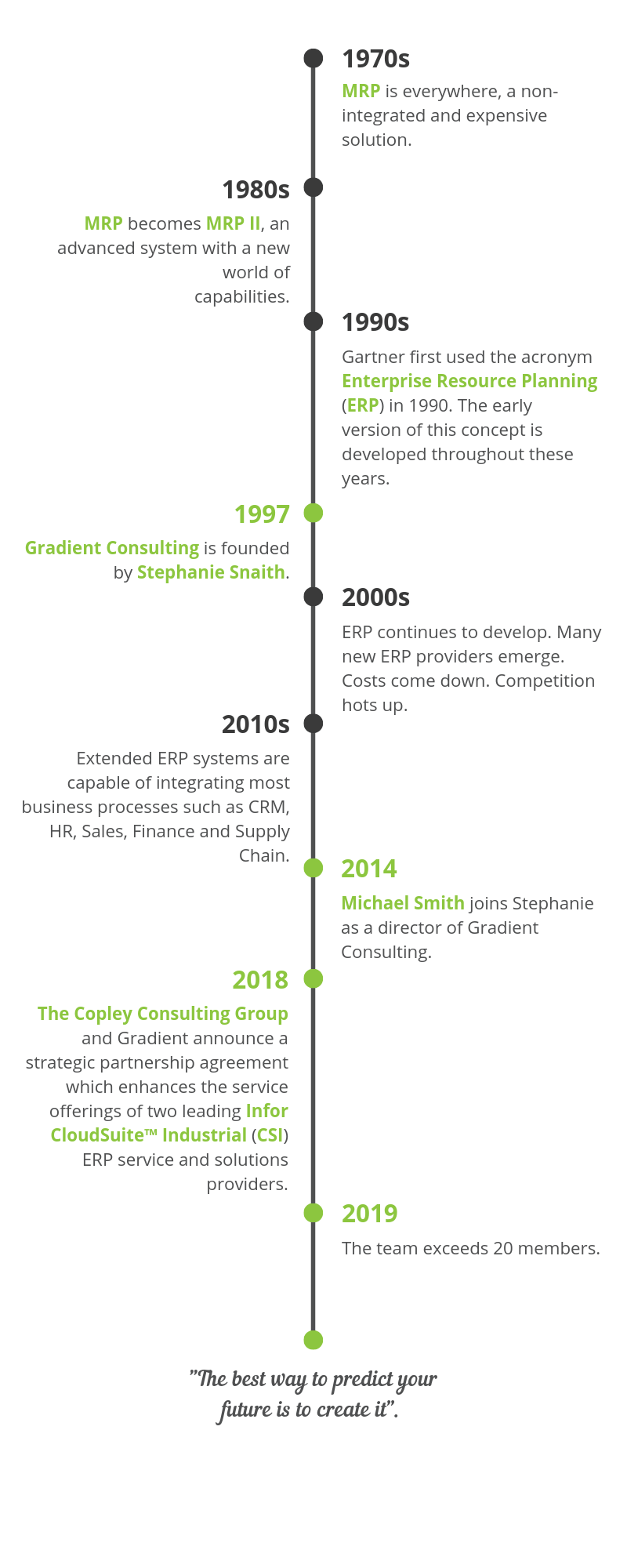 Gradient-Consulting-Timeline-About-Us