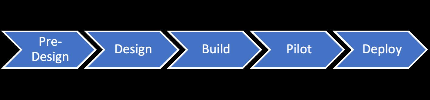 apex phase diagram